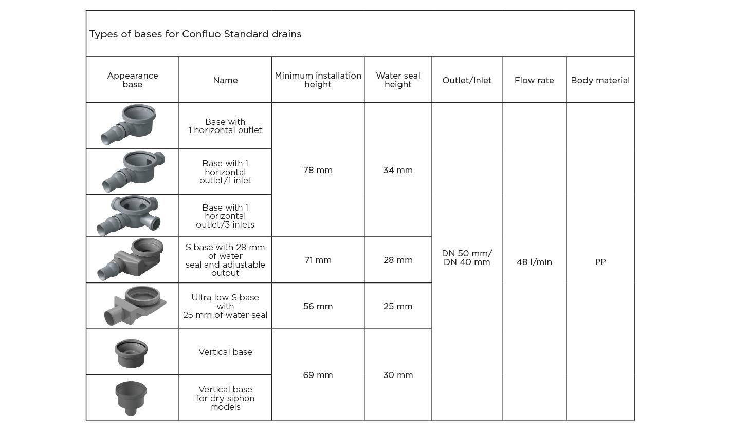 Standard Ceramic Floor Drains